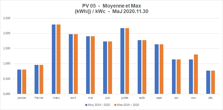 2020 Prod PV 05 - Courbes Moyennes